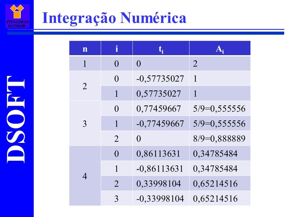 DSOFT Integração Numérica ni titi AiAi 10 02 2 0 -0,577350271 1 0,577350271 3 0 0,774596675/9=0,555556 1 -0,774596675/9=0,555556 2 08/9=0,888889 4 0 0,861136310,34785484 1 -0,861136310,34785484 2 0,339981040,65214516 3 -0,339981040,65214516