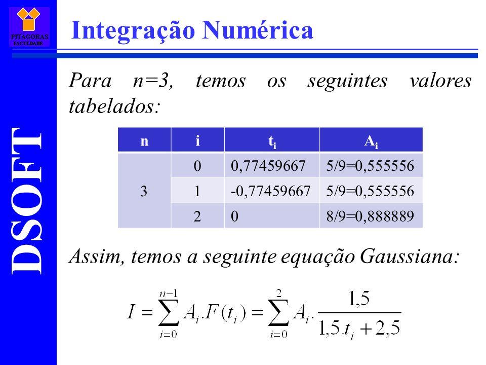 DSOFT Integração Numérica Para n=3, temos os seguintes valores tabelados: Assim, temos a seguinte equação Gaussiana: ni titi AiAi 3 0 0,774596675/9=0,555556 1 -0,774596675/9=0,555556 2 08/9=0,888889