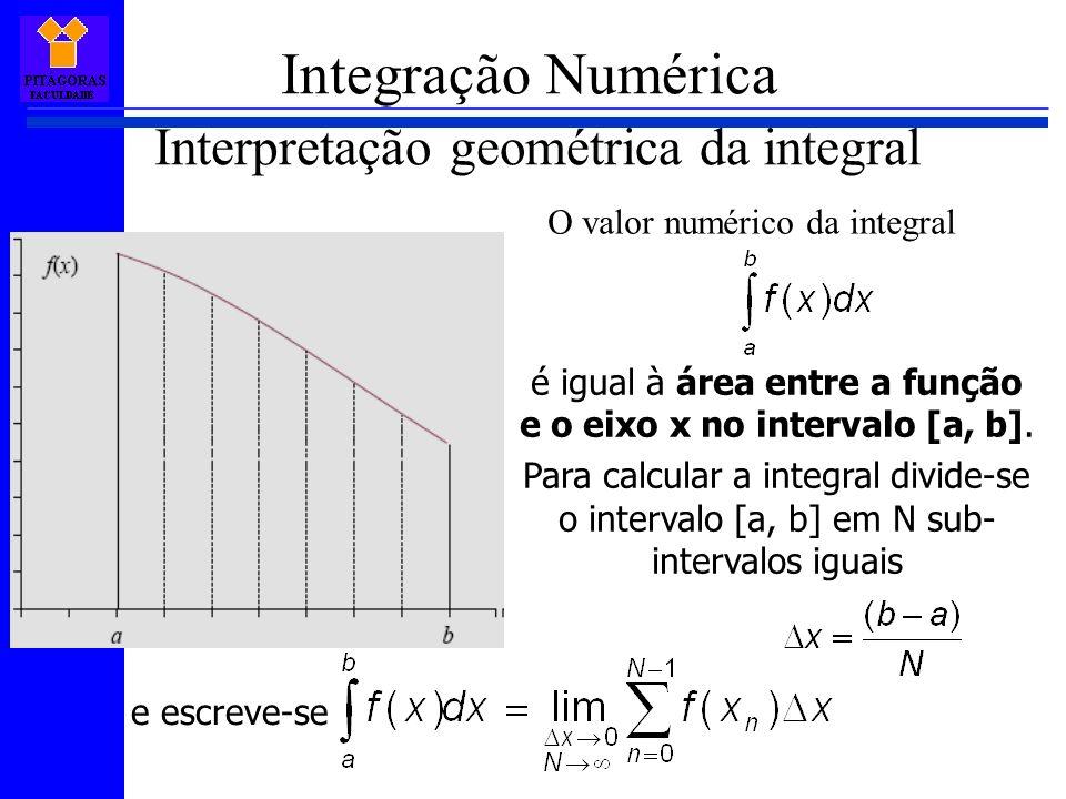 DSOFT Integração Numérica Interpretação geométrica da integral O valor numérico da integral é igual à área entre a função e o eixo x no intervalo [a, b].