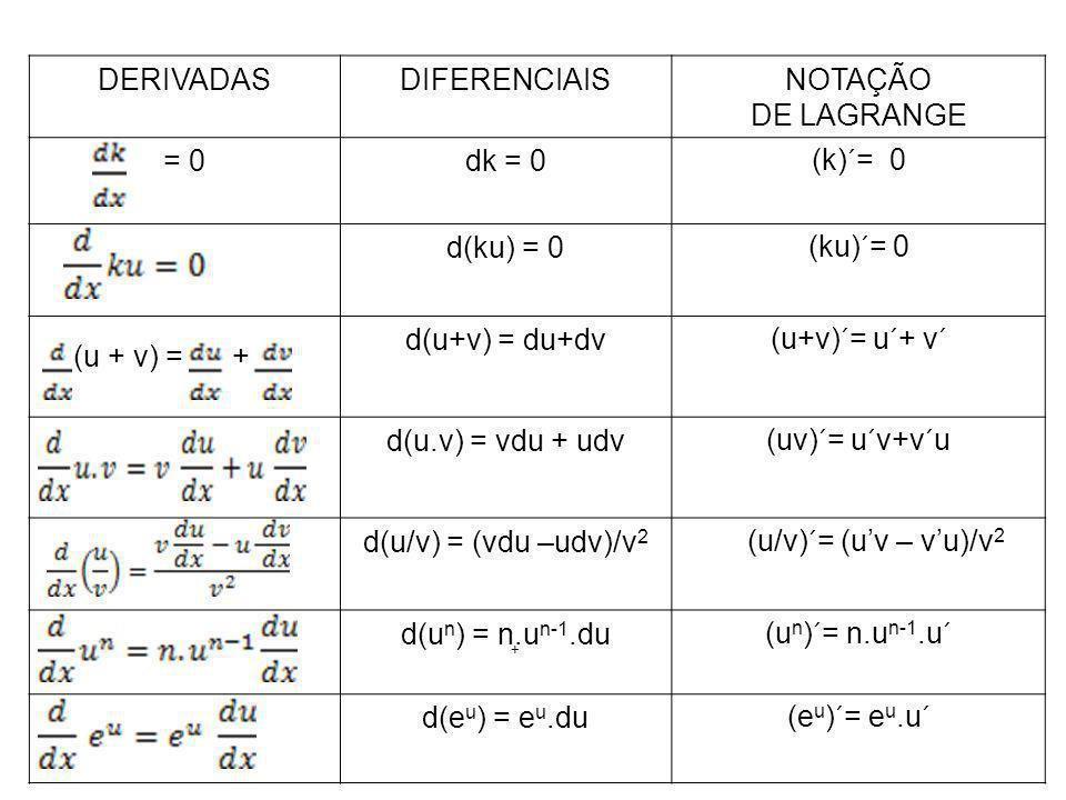 (u + v) = + + DERIVADASDIFERENCIAISNOTAÇÃO DE LAGRANGE = 0dk = 0(k)´= 0 d(ku) = 0(ku)´= 0 d(u+v) = du+dv(u+v)´= u´+ v´ d(u.v) = vdu + udv(uv)´= u´v+v´