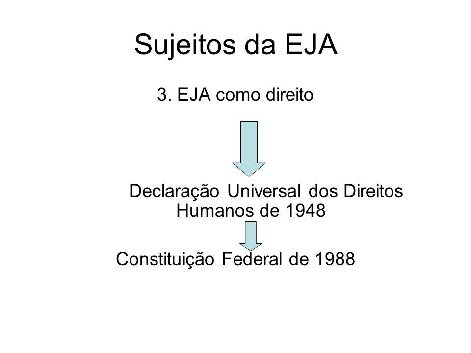 Sujeitos da EJA 3. EJA como direito Declaração Universal dos Direitos Humanos de 1948 Constituição Federal de 1988