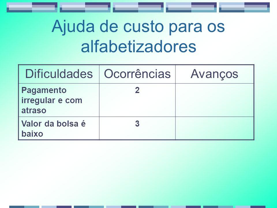 Ajuda de custo para os alfabetizadores DificuldadesOcorrênciasAvanços Pagamento irregular e com atraso 2 Valor da bolsa é baixo 3