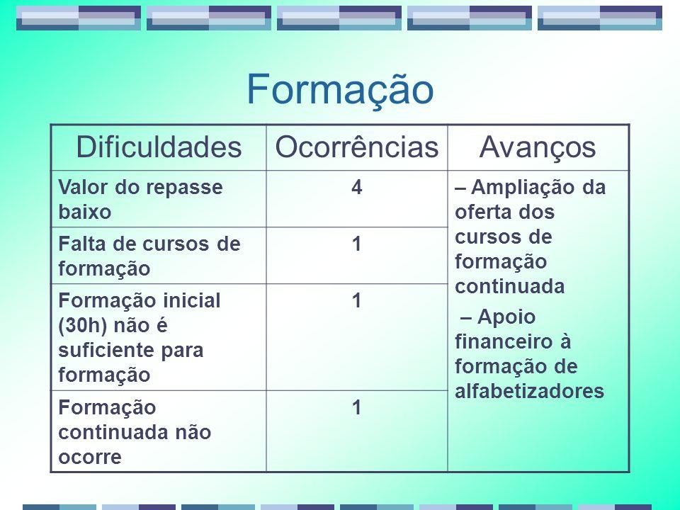 Formação DificuldadesOcorrênciasAvanços Valor do repasse baixo 4– Ampliação da oferta dos cursos de formação continuada – Apoio financeiro à formação