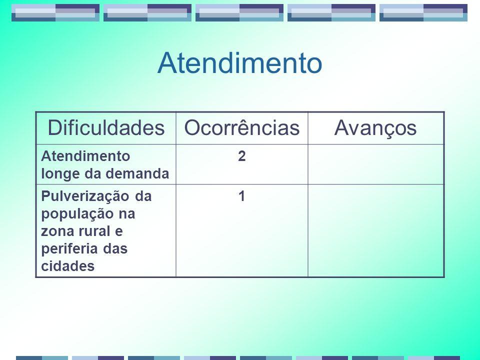 Atendimento DificuldadesOcorrênciasAvanços Atendimento longe da demanda 2 Pulverização da população na zona rural e periferia das cidades 1