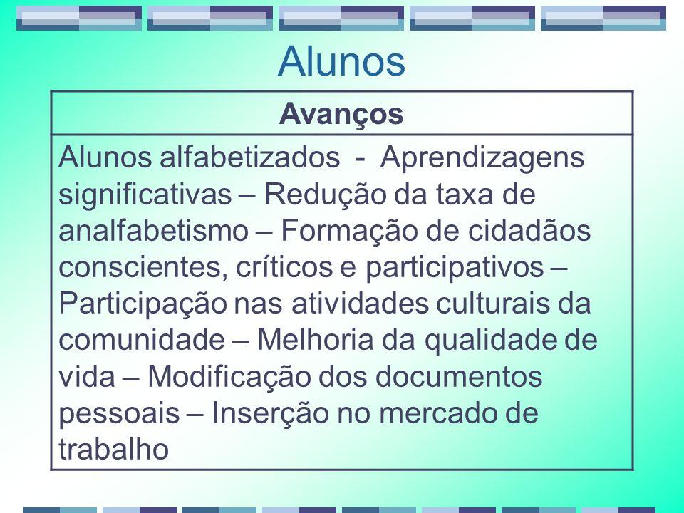 Alunos Avanços Alunos alfabetizados - Aprendizagens significativas – Redução da taxa de analfabetismo – Formação de cidadãos conscientes, críticos e p
