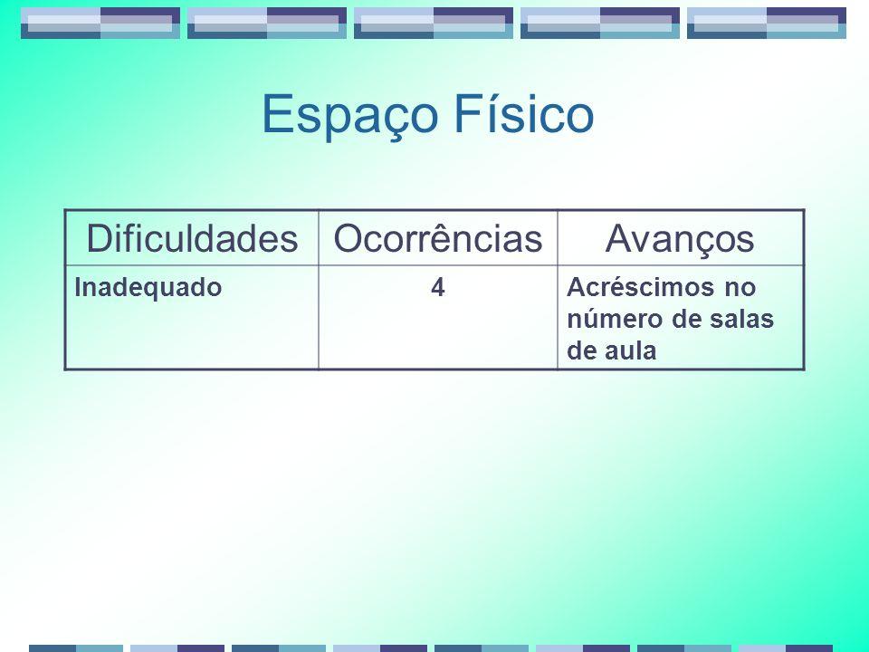 Espaço Físico DificuldadesOcorrênciasAvanços Inadequado4Acréscimos no número de salas de aula