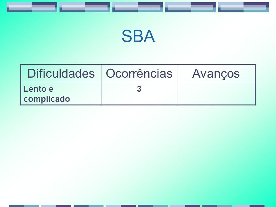 SBA DificuldadesOcorrênciasAvanços Lento e complicado 3