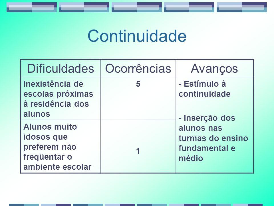 Continuidade DificuldadesOcorrênciasAvanços Inexistência de escolas próximas à residência dos alunos 5- Estímulo à continuidade - Inserção dos alunos