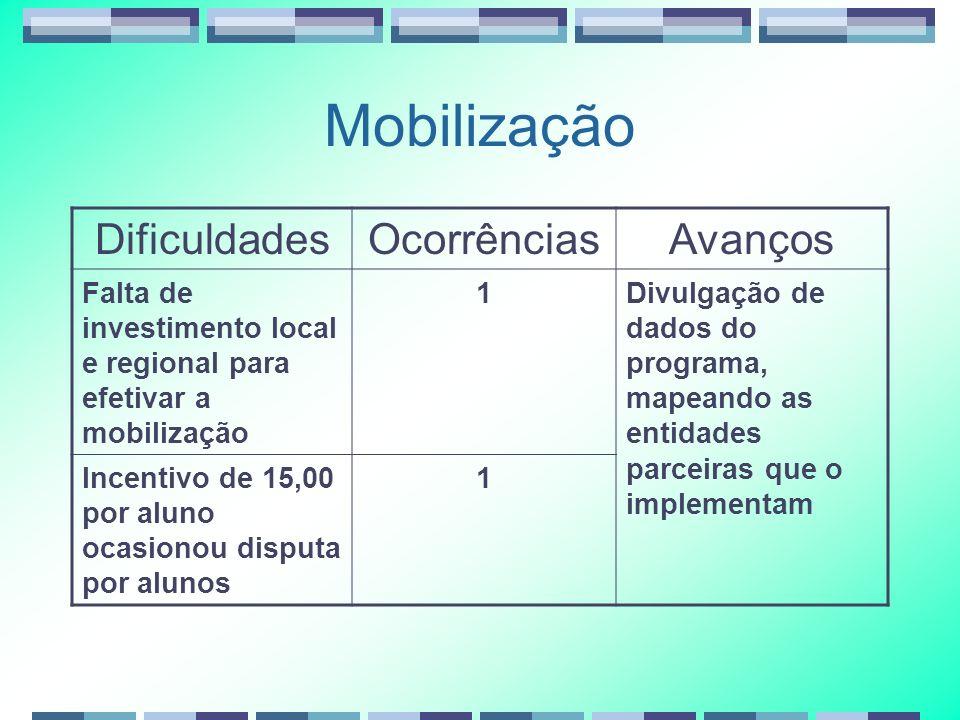 Mobilização DificuldadesOcorrênciasAvanços Falta de investimento local e regional para efetivar a mobilização 1Divulgação de dados do programa, mapean