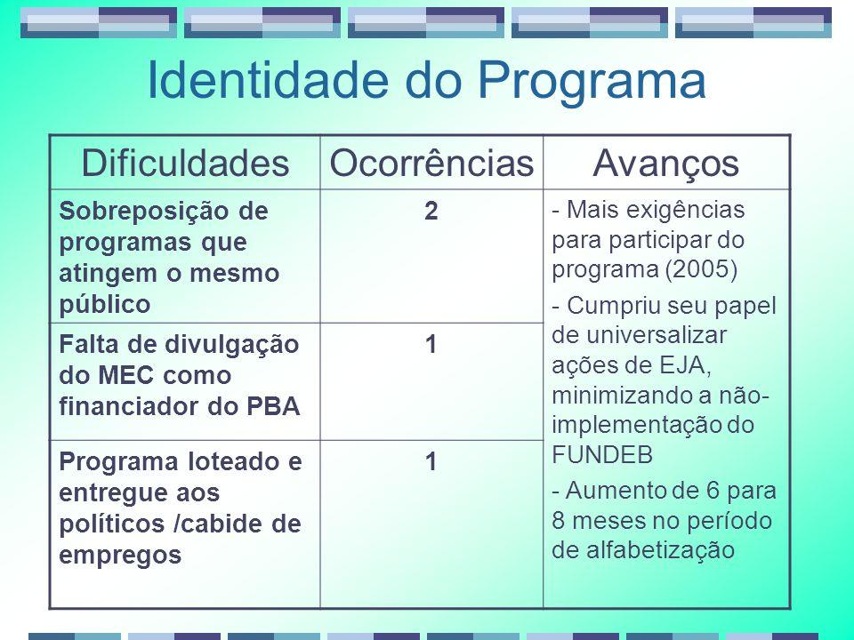 Identidade do Programa DificuldadesOcorrênciasAvanços Sobreposição de programas que atingem o mesmo público 2 - Mais exigências para participar do pro