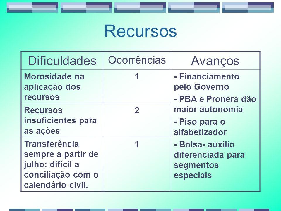 Recursos Dificuldades Ocorrências Avanços Morosidade na aplicação dos recursos 1- Financiamento pelo Governo - PBA e Pronera dão maior autonomia - Pis