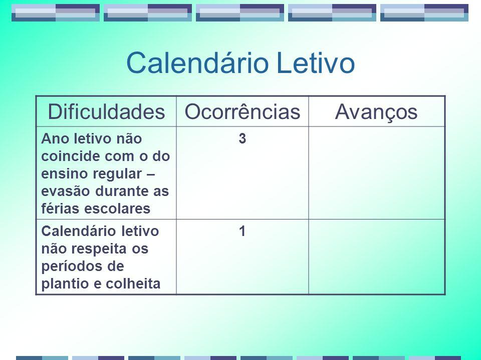 Calendário Letivo DificuldadesOcorrênciasAvanços Ano letivo não coincide com o do ensino regular – evasão durante as férias escolares 3 Calendário let