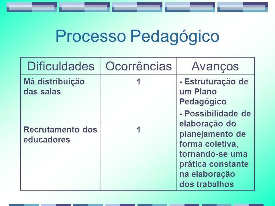 Processo Pedagógico DificuldadesOcorrênciasAvanços Má distribuição das salas 1- Estruturação de um Plano Pedagógico - Possibilidade de elaboração do p