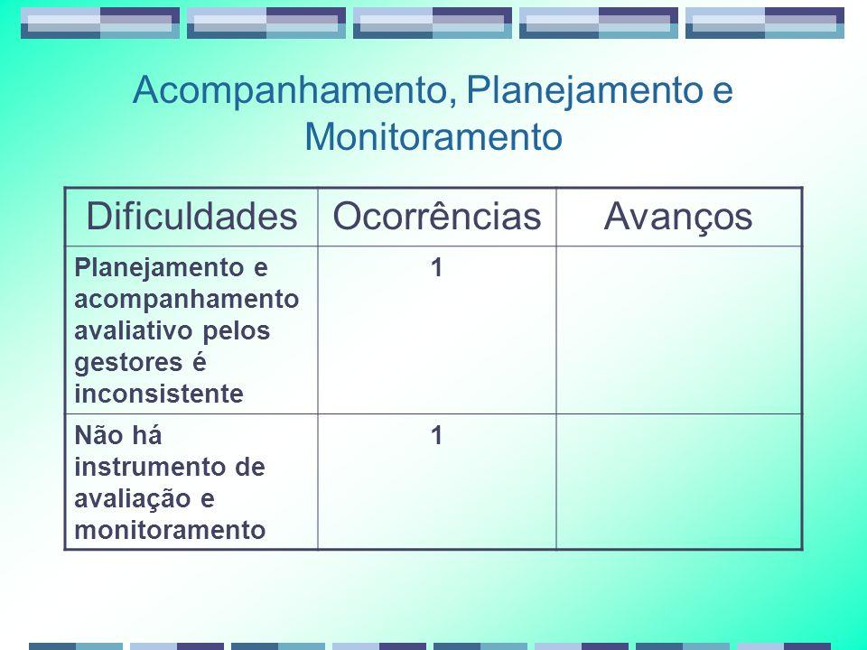 Acompanhamento, Planejamento e Monitoramento DificuldadesOcorrênciasAvanços Planejamento e acompanhamento avaliativo pelos gestores é inconsistente 1