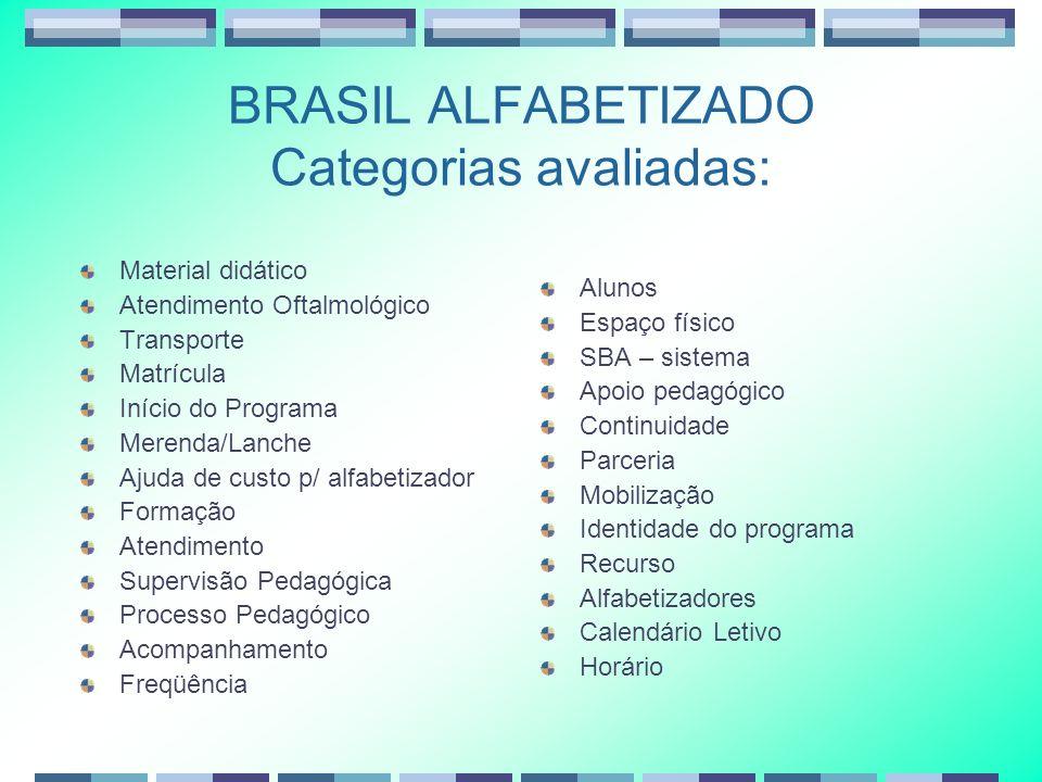 BRASIL ALFABETIZADO Categorias avaliadas: Material didático Atendimento Oftalmológico Transporte Matrícula Início do Programa Merenda/Lanche Ajuda de