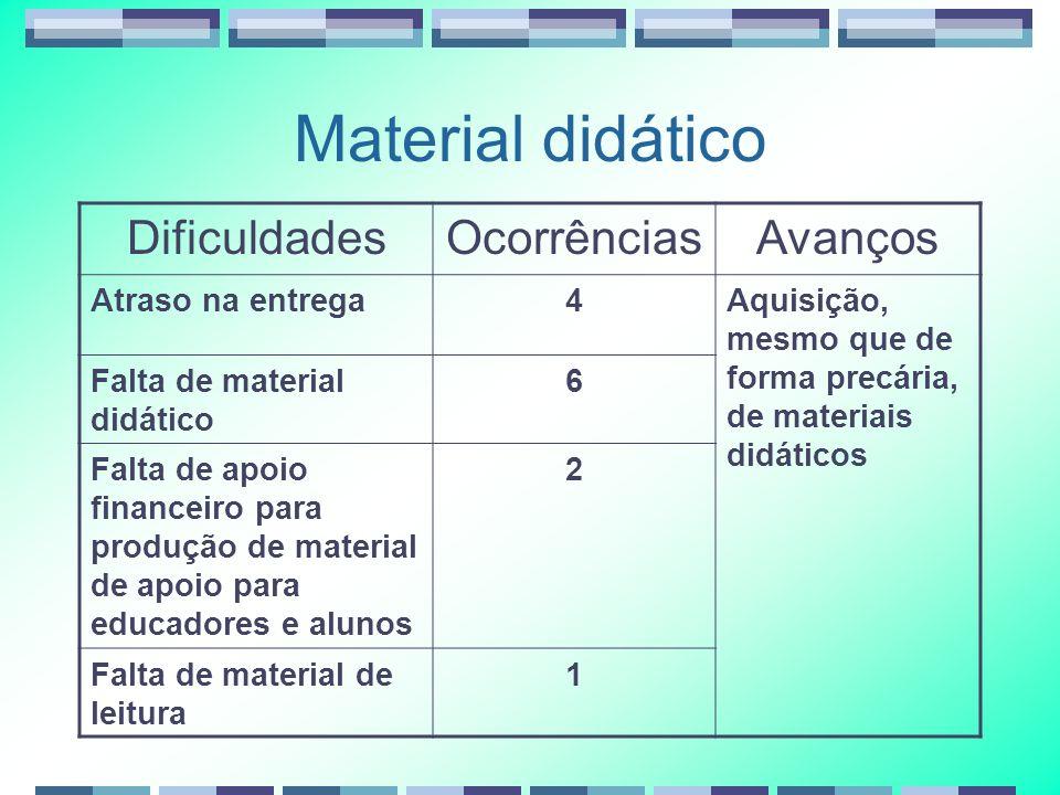 Material didático DificuldadesOcorrênciasAvanços Atraso na entrega4Aquisição, mesmo que de forma precária, de materiais didáticos Falta de material di