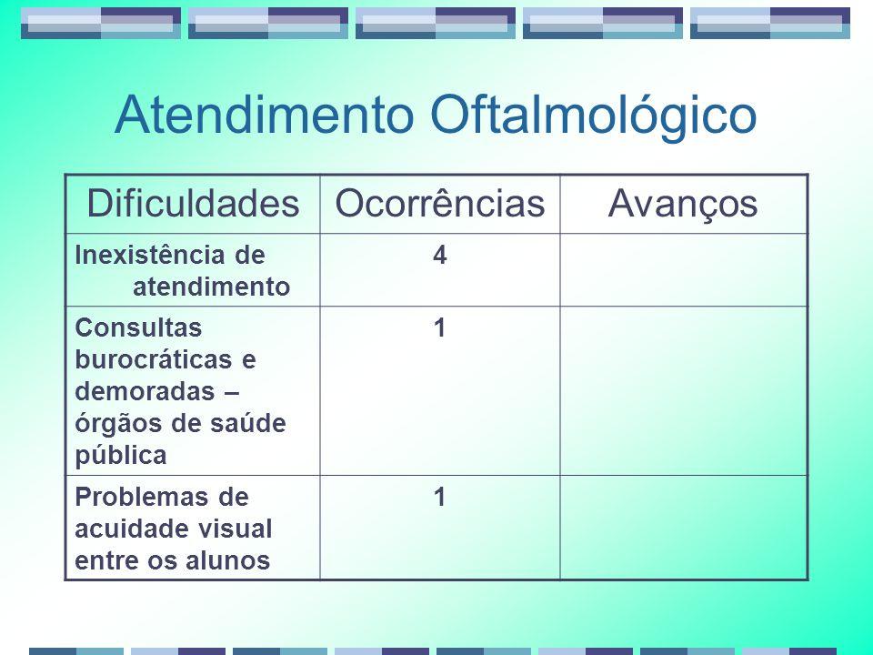 Atendimento Oftalmológico DificuldadesOcorrênciasAvanços Inexistência de atendimento 4 Consultas burocráticas e demoradas – órgãos de saúde pública 1