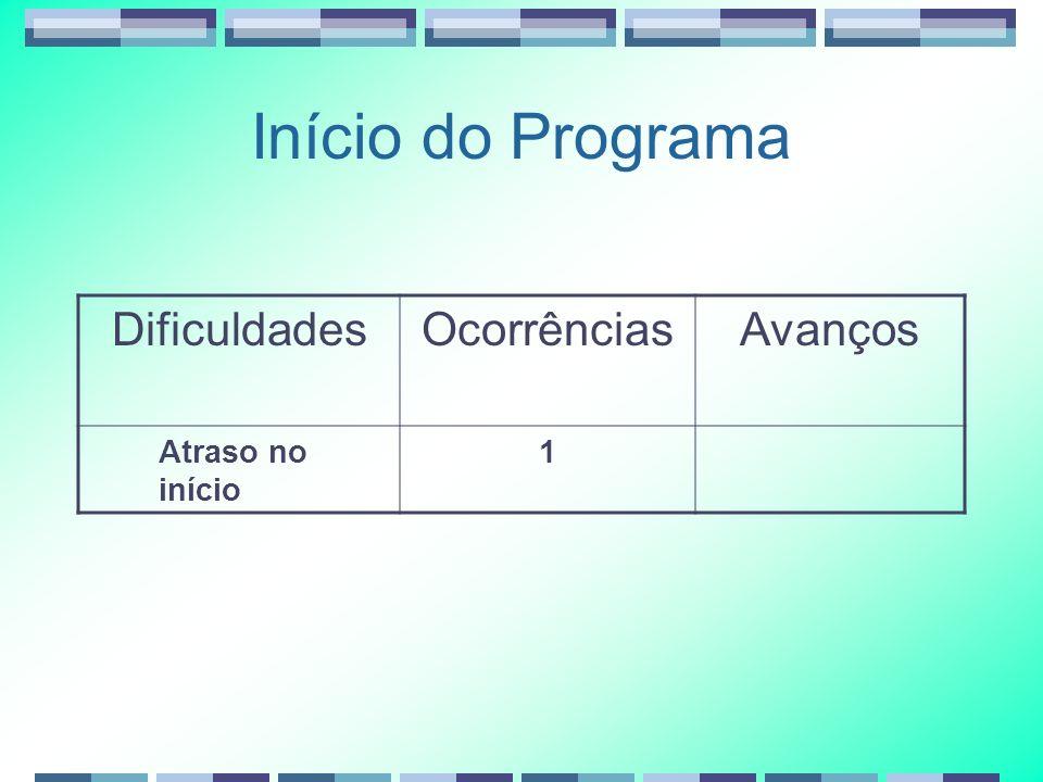 Início do Programa DificuldadesOcorrênciasAvanços Atraso no início 1