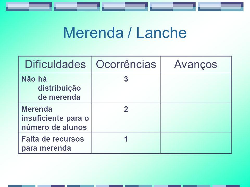 Merenda / Lanche DificuldadesOcorrênciasAvanços Não há distribuição de merenda 3 Merenda insuficiente para o número de alunos 2 Falta de recursos para