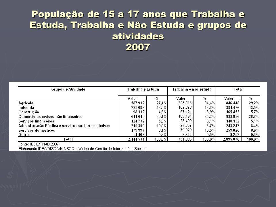 População de 15 a 17 anos que Trabalha e Estuda, Trabalha e Não Estuda e grupos de atividades 2007