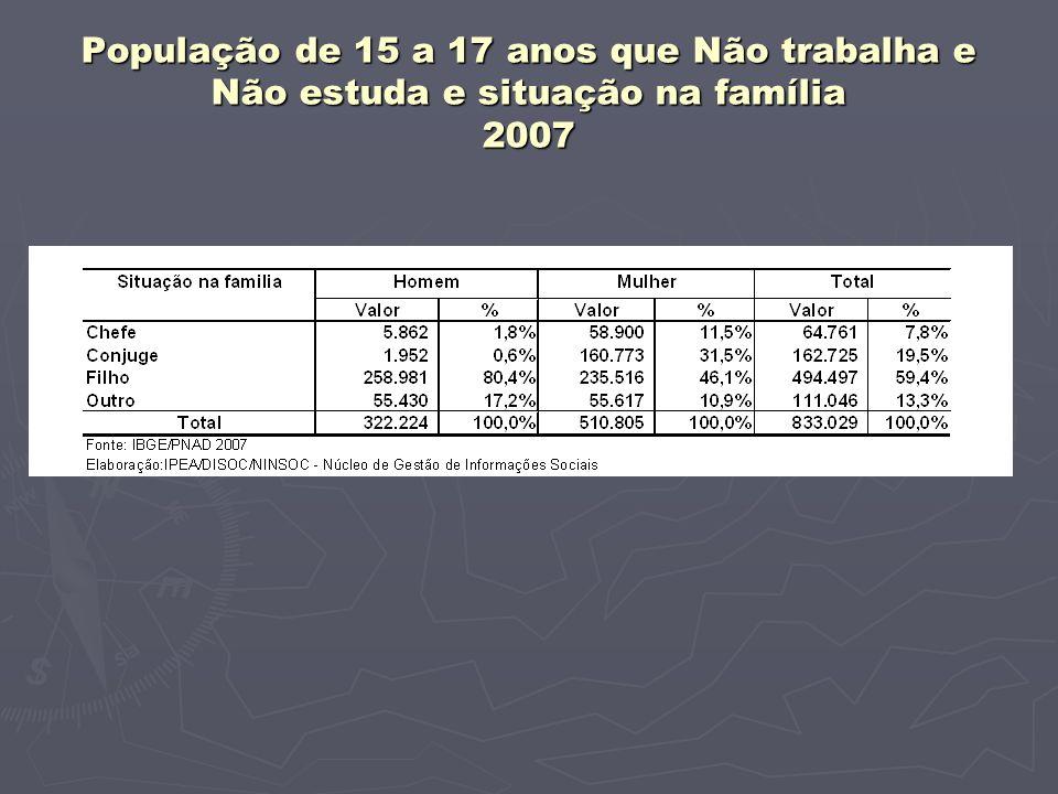 População de 15 a 17 anos que Não trabalha e Não estuda e situação na família 2007