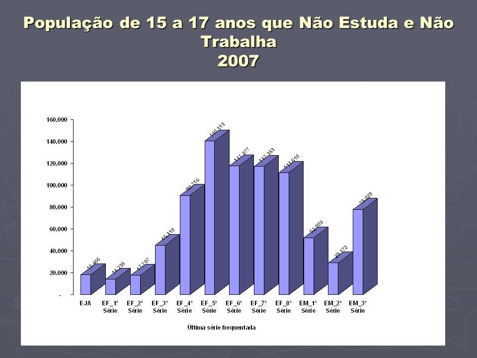 População de 15 a 17 anos que Não Estuda e Não Trabalha 2007