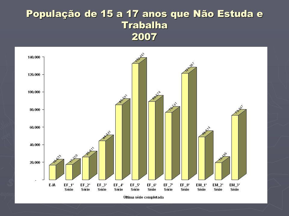 População de 15 a 17 anos que Não Estuda e Trabalha 2007