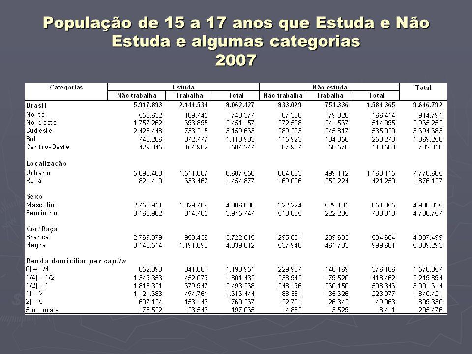 População de 15 a 17 anos que Estuda e Não Estuda e algumas categorias 2007