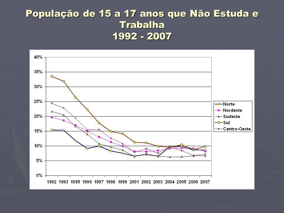 População de 15 a 17 anos que Não Estuda e Trabalha 1992 - 2007