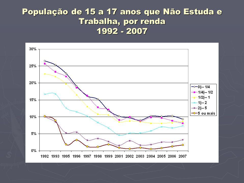 População de 15 a 17 anos que Não Estuda e Trabalha, por renda 1992 - 2007
