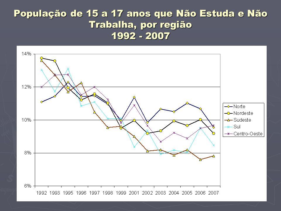 População de 15 a 17 anos que Não Estuda e Não Trabalha, por região 1992 - 2007