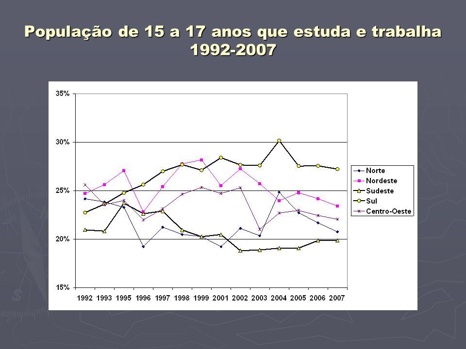 População de 15 a 17 anos que estuda e trabalha 1992-2007