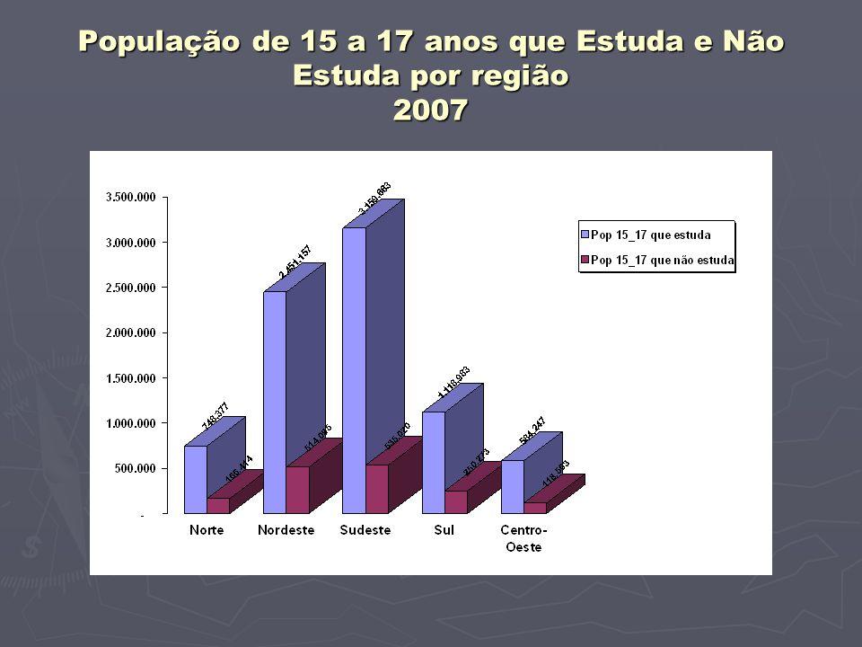 População de 15 a 17 anos que Estuda e Não Estuda por região 2007