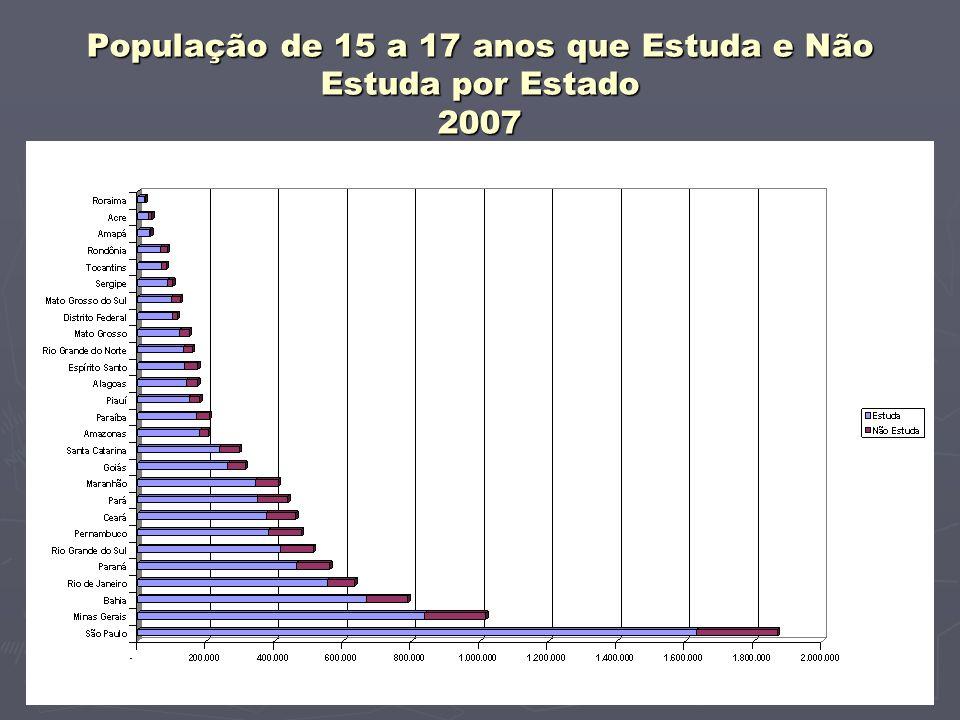 População de 15 a 17 anos que Estuda e Não Estuda por Estado 2007