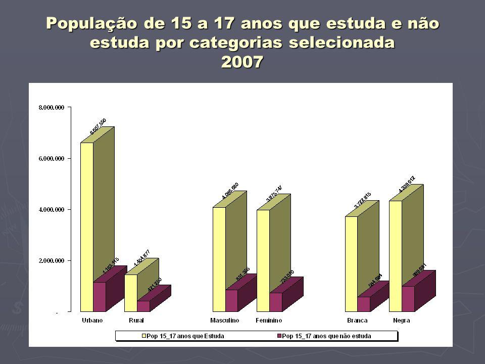 População de 15 a 17 anos que estuda e não estuda por categorias selecionada 2007