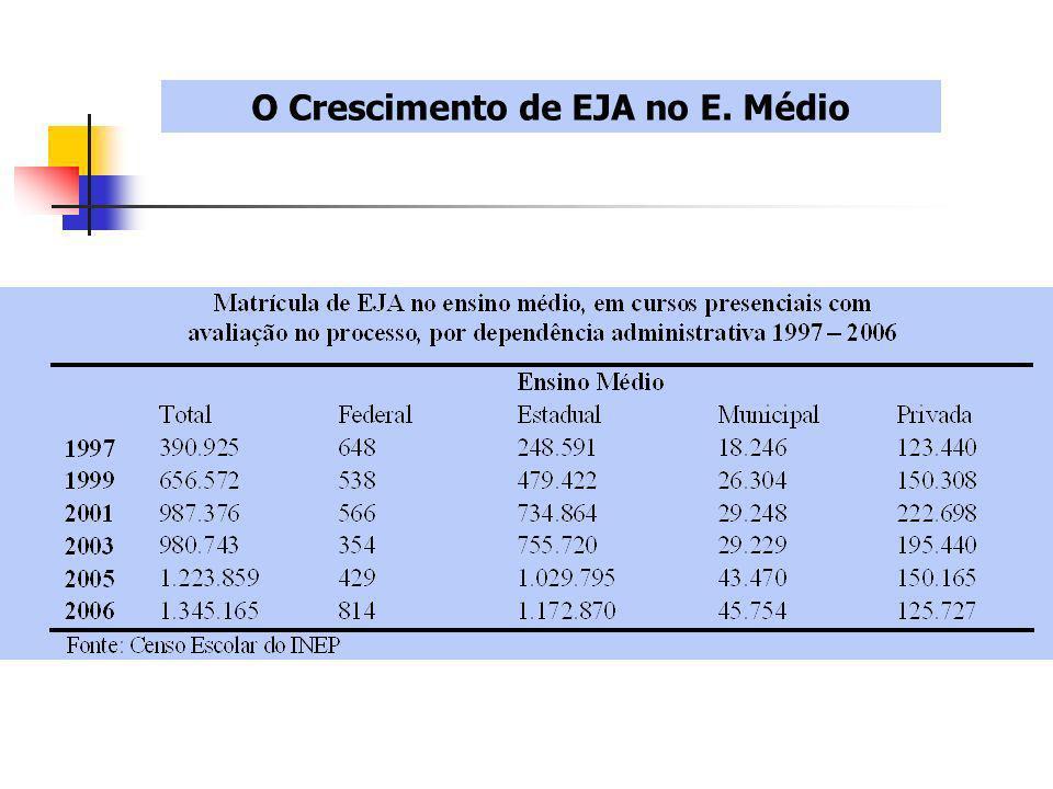 O Crescimento de EJA no E. Médio