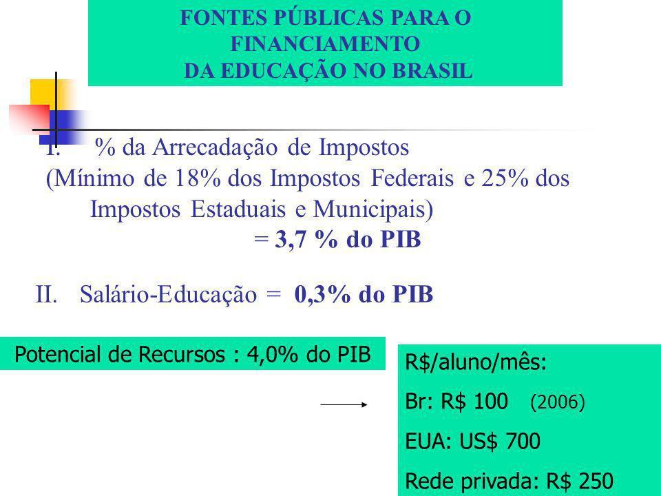 FONTES PÚBLICAS PARA O FINANCIAMENTO DA EDUCAÇÃO NO BRASIL I.