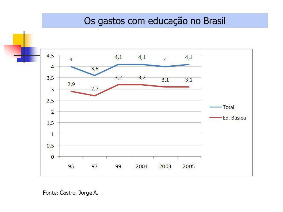 Os gastos com educação no Brasil Fonte: Castro, Jorge A.