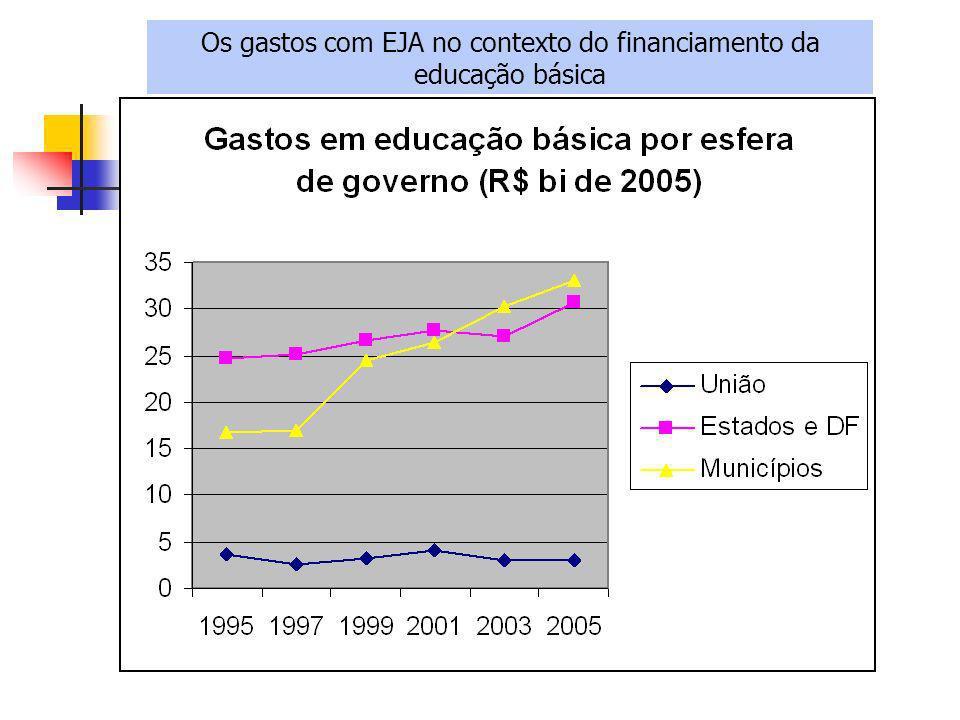 Os gastos com EJA no contexto do financiamento da educação básica