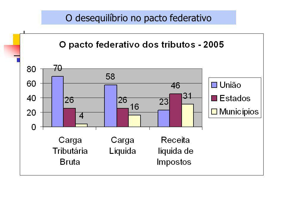O desequilíbrio no pacto federativo