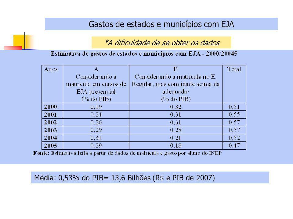 Gastos de estados e municípios com EJA Média: 0,53% do PIB= 13,6 Bilhões (R$ e PIB de 2007) *A dificuldade de se obter os dados