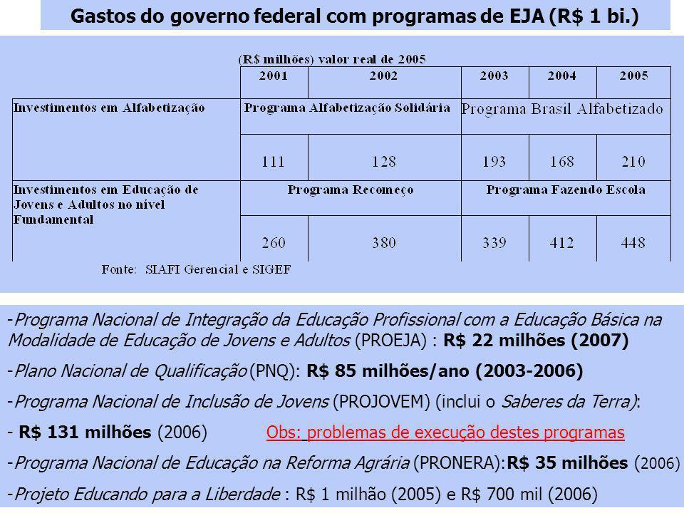 Gastos do governo federal com programas de EJA (R$ 1 bi.) -Programa Nacional de Integração da Educação Profissional com a Educação Básica na Modalidade de Educação de Jovens e Adultos (PROEJA) : R$ 22 milhões (2007) -Plano Nacional de Qualificação (PNQ): R$ 85 milhões/ano (2003-2006) -Programa Nacional de Inclusão de Jovens (PROJOVEM) (inclui o Saberes da Terra): - R$ 131 milhões (2006) Obs: problemas de execução destes programas -Programa Nacional de Educação na Reforma Agrária (PRONERA):R$ 35 milhões ( 2006) -Projeto Educando para a Liberdade : R$ 1 milhão (2005) e R$ 700 mil (2006)