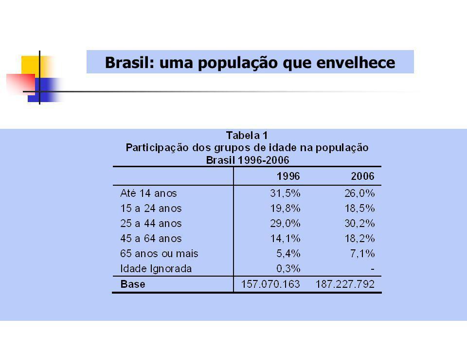 Anos de estudo da população 1998 Média A. Latina O Brasil no contexto latinoamericano 7,2 em 2006