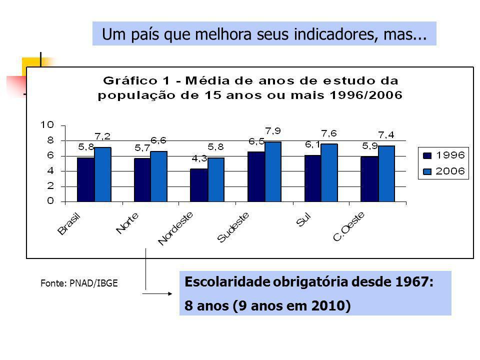 Fonte: PNAD/IBGE Um país que melhora seus indicadores, mas...