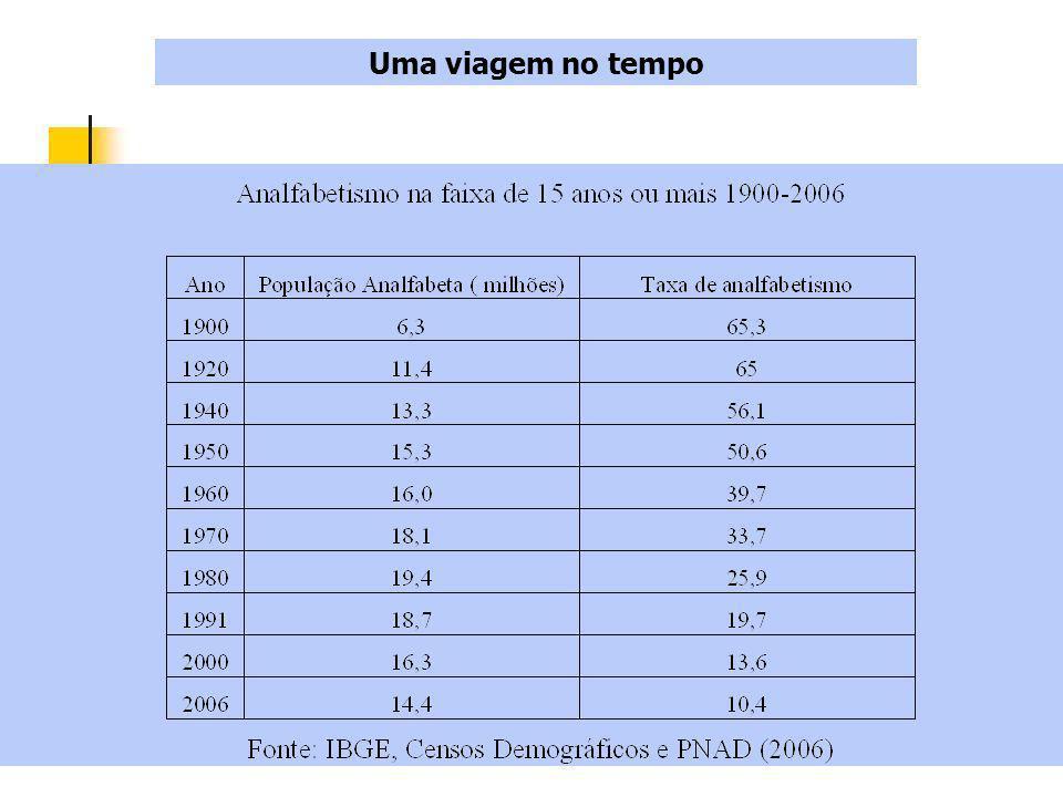 Fonte: PNAD/IBGE O desafio de enfrentar as desigualdades regionais, de localização, de gênero e étnico-raciais Dados absolutos: dos 14,4 milhões de analfabetos, 7,6 mi (NE), 3,7 mi (SE); 10 mi (negros); 9,2 mi (urbana) * Mulheres : mais escolarizadas mas salários menores que os homens (H: 40% +, pop.
