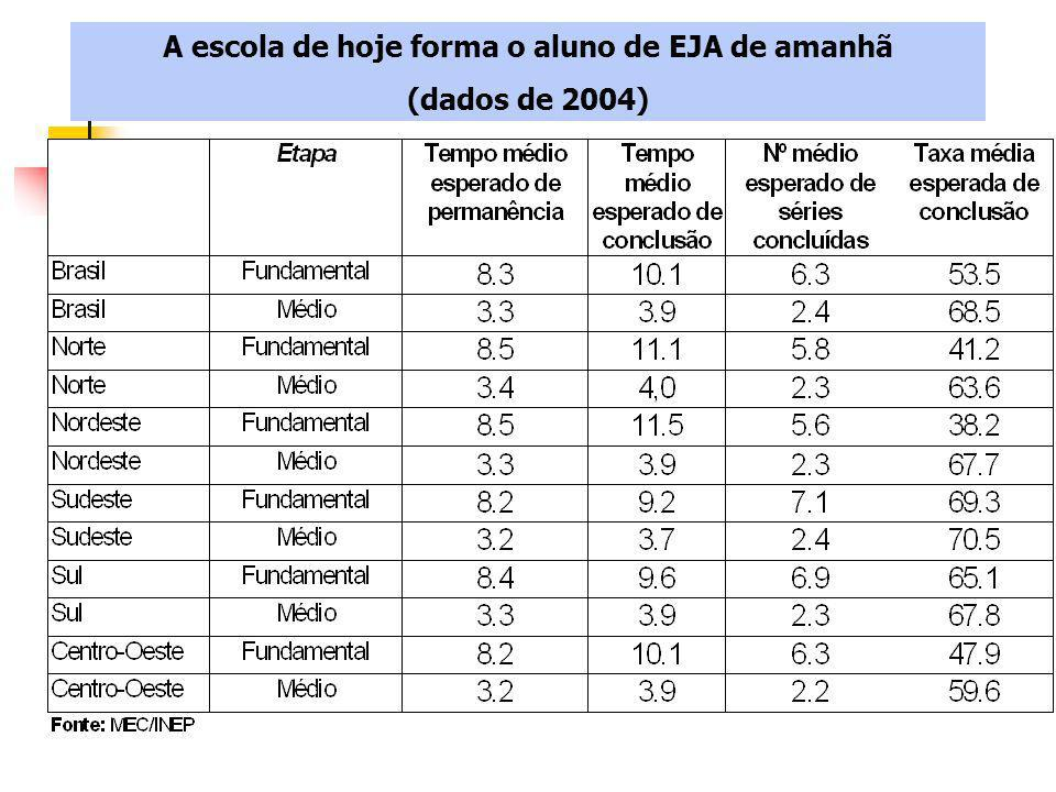 A escola de hoje forma o aluno de EJA de amanhã (dados de 2004)
