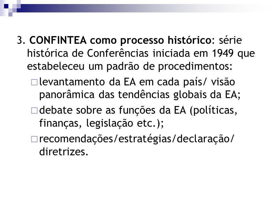 3. CONFINTEA como processo histórico: série histórica de Conferências iniciada em 1949 que estabeleceu um padrão de procedimentos: levantamento da EA