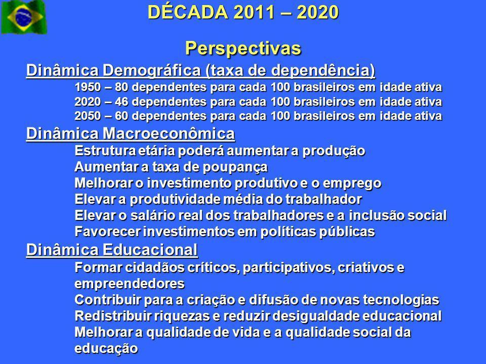 DÉCADA 2011 – 2020 Perspectivas Dinâmica Demográfica (taxa de dependência) 1950 – 80 dependentes para cada 100 brasileiros em idade ativa 2020 – 46 de
