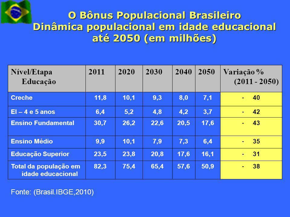 O Bônus Populacional Brasileiro Dinâmica populacional em idade educacional até 2050 (em milhões) Nível/Etapa Educação 20112020203020402050Variação % (
