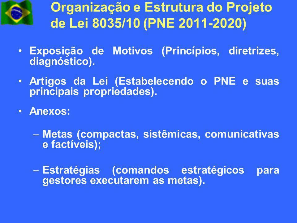 Organização e Estrutura do Projeto de Lei 8035/10 (PNE 2011-2020) Exposição de Motivos (Princípios, diretrizes, diagnóstico). Artigos da Lei (Estabele